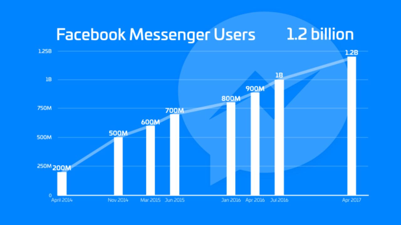 MAU сервиса социальная сеть Facebook Messenger достигла 1,2 млрд