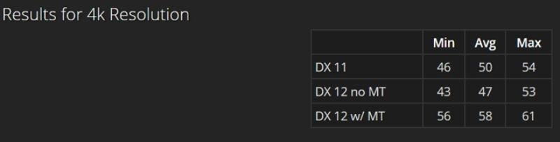 Результаты второй конфигурации в Ultra HD 4K