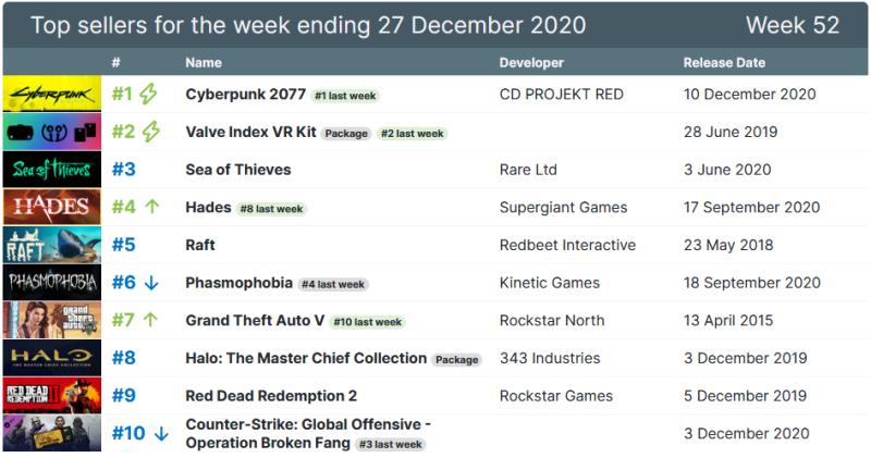 Cyberpunk 2077 лидирует в топе продаж Steam 7 недель подряд