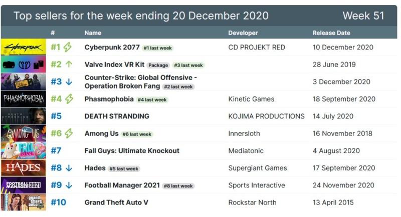 Cyberpunk 2077 лидирует в топе продаж Steam 5-ю неделю подряд