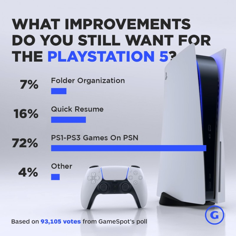 Владельцы PS 5 хотят получить возможность запускать игры с PlayStation, PlayStation 2 и PlayStation 3 - опрос GameSpot