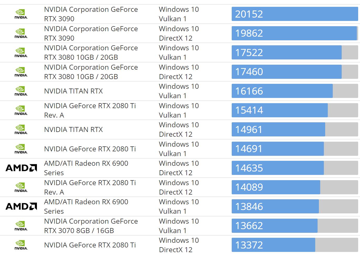 Судя по утечке результатов теста Basemark, AMD Radeon RX 6800 Big Navi быстрее, чем RTX 3070