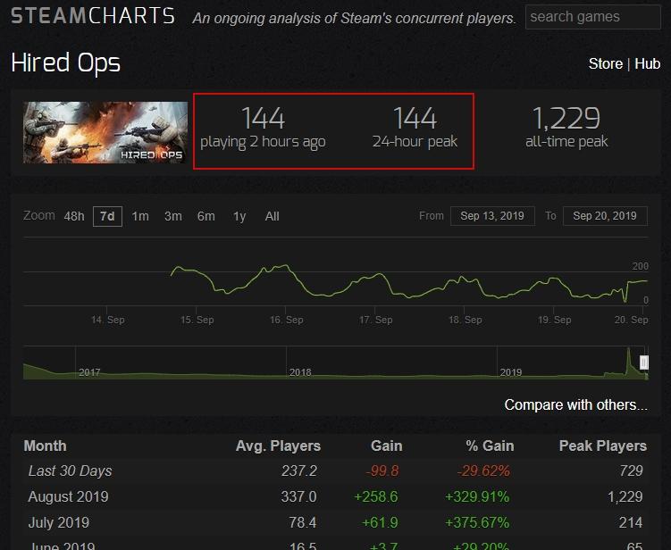 Статистика Steam Charts игры Hired Ops