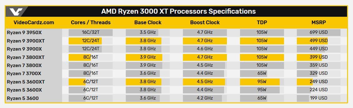 Характеристики и стоимость процессора AMD Ryzen 3000XT 'Matisse Refresh' официально подтверждены