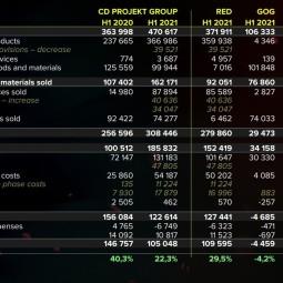 В CD Projekt 150 разработчиков работают над DLC к Cyberpunk 2077 и 70 над неанонсированными играми