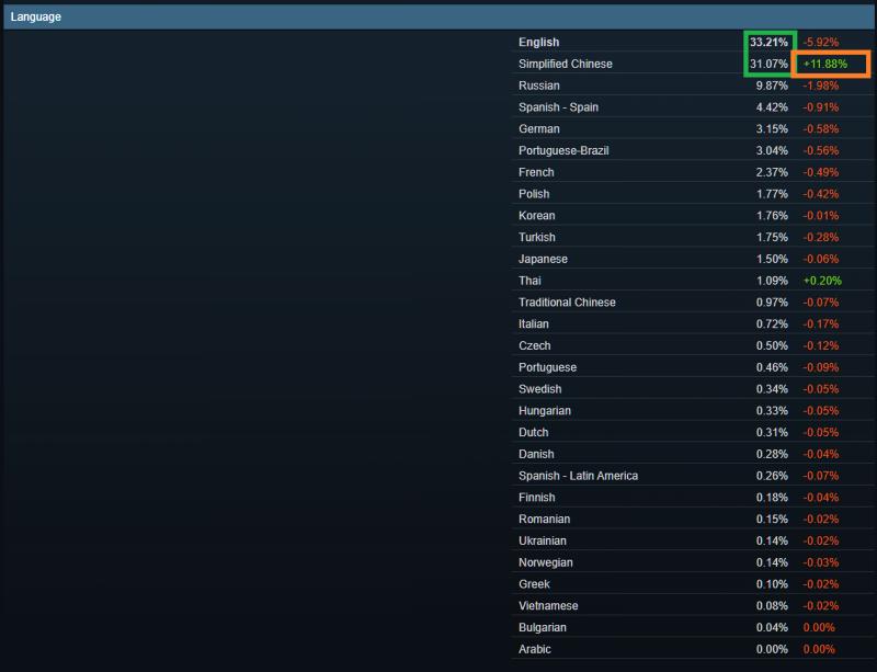 Steam: Статистика за месяц и захват площадки китайцами