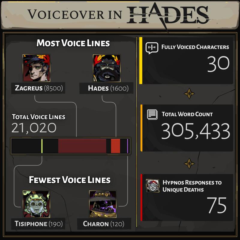 Разработчики Hades рассказали о количестве строк диалогов и озвучке