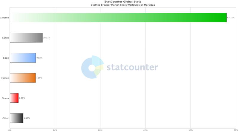 Microsoft Edge поднялся на второе место по популярности среди десктопных браузеров для Windows