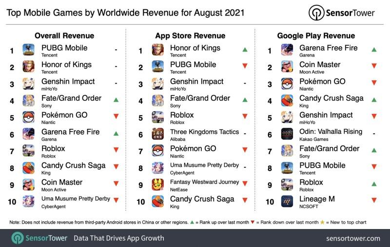 Рейтинг самых кассовых мобильных игр за август 2021 года