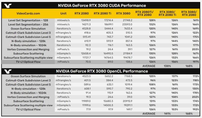 "GeForce RTX 3080 ""лишь"" на 68% опережает RTX 2080 в тестах CUDA и OpenCL"