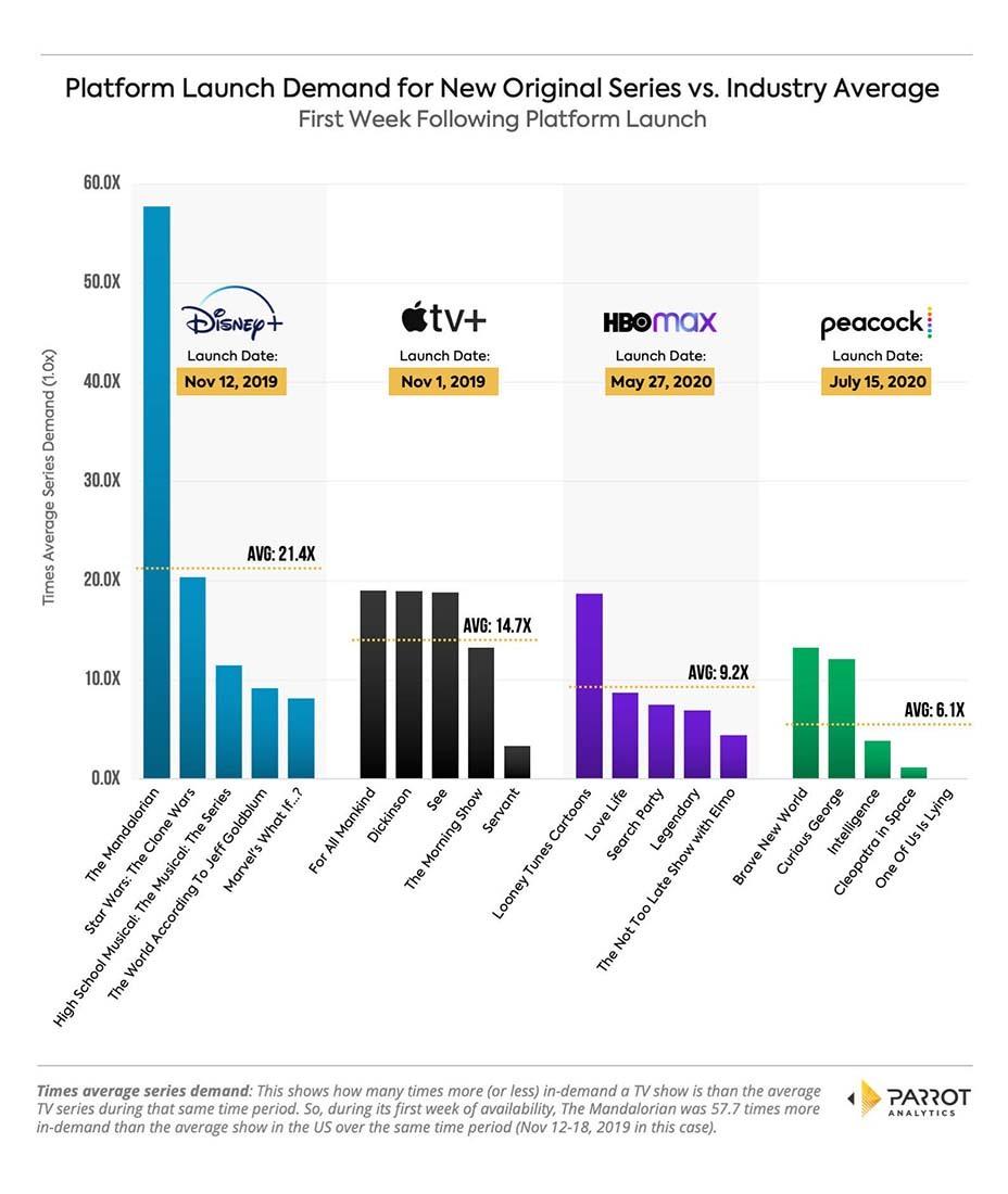 """""""Мандалорец"""" стал самым востребованным из всех шоу на Disney+, Apple TV+, HBO Max и Peacock"""