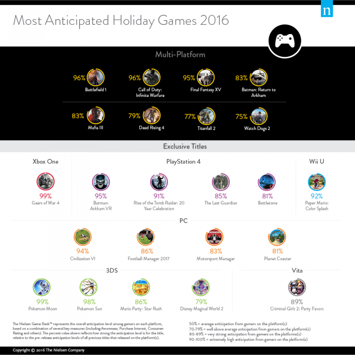 http://www.nielsen.com/content/dam/corporate/us/en/images/news-trends/2016-newswire/2016-most-anticipated-holiday-video-games.png