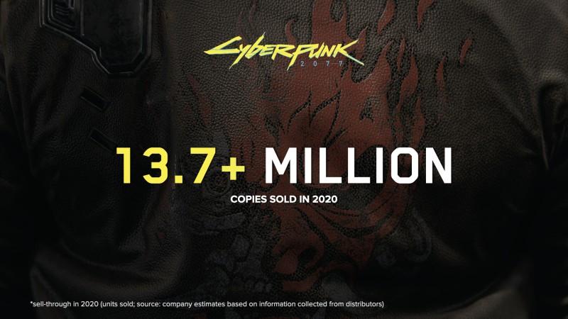 Cyberpunk 2077 разошлась тиражом в 13,7 миллиона копий за 3 недели. Тираж The Witcher 3 составляет 30 млн. копий