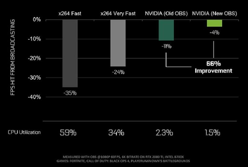 Nvidia признала, что новые видеокарты реализуются нетак превосходно, как предполагалось