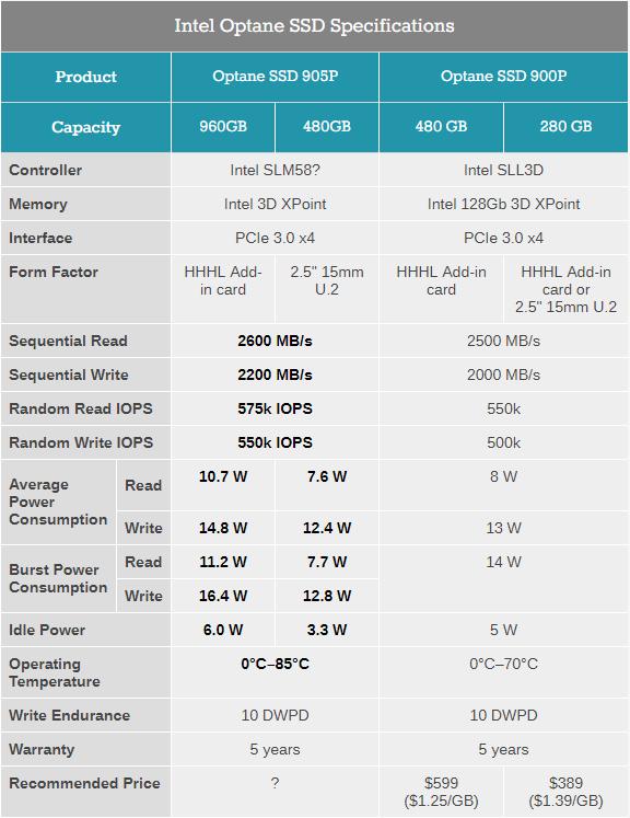 Intel Optane SSD 905P