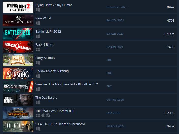 S.T.A.L.K.E.R. 2 вошёл в 10-ку самых ожидаемых игр в Steam