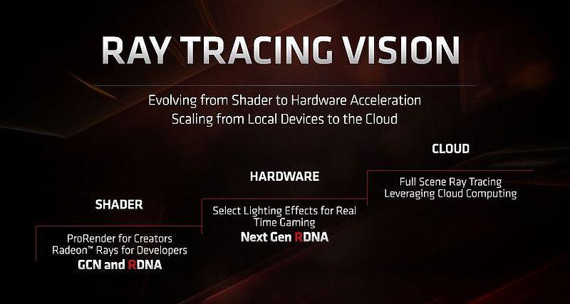 Флагманский графический процессор AMD Navi нового поколения станет