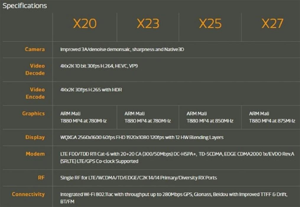 MediaTek представляет два процессора Helio X23 иHelio X27