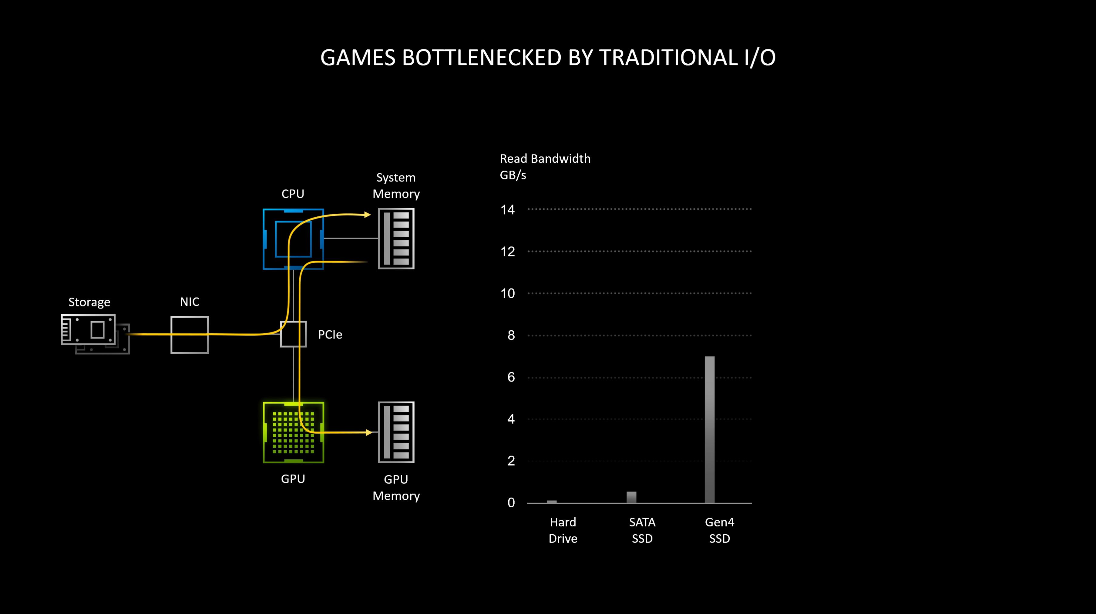 RTX IO: технология, которая сделала консоли следующего поколения устаревшими еще до их выхода