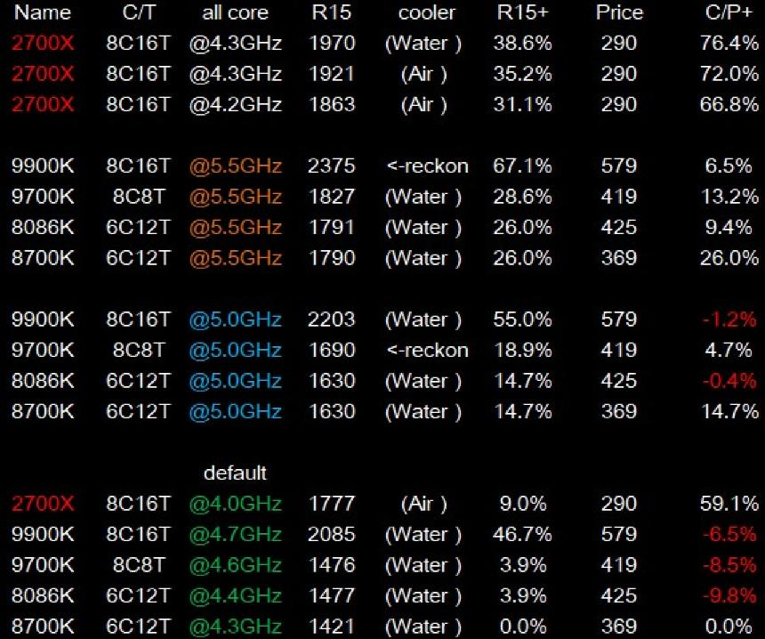 Слив результатов в Cinebench R15 для 9'го поколения