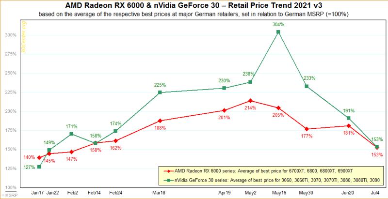 Цены на видеокарты AMD и NVIDIA начинают снижаться