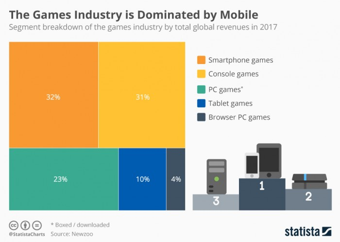 chartoftheday 9938 the games industry is dominated by mobile n