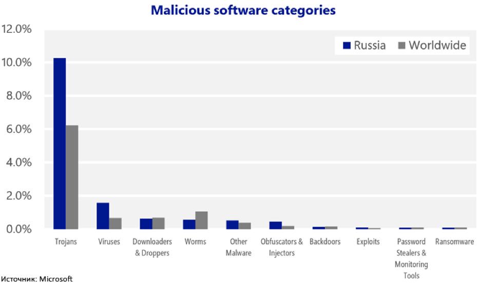 Русские юзеры Windows страдают откибератак чаще других — Microsoft