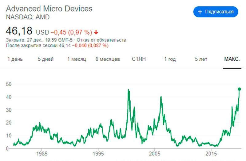 За год акции AMD выросли в два с половиной раза. Обновлен исторический максимум