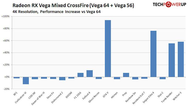 CrossFire Radeon RX Vega 64 и Vega 56