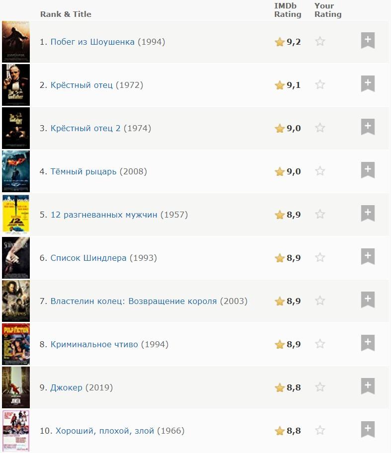 джокер вошёл в топ 10 лучших фильмов всех времён на Imdb