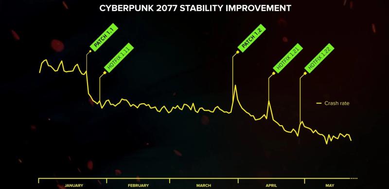 CD Projekt подтверждает стремление улучшить Cyberpunk 2077, объявляя финансовые результаты