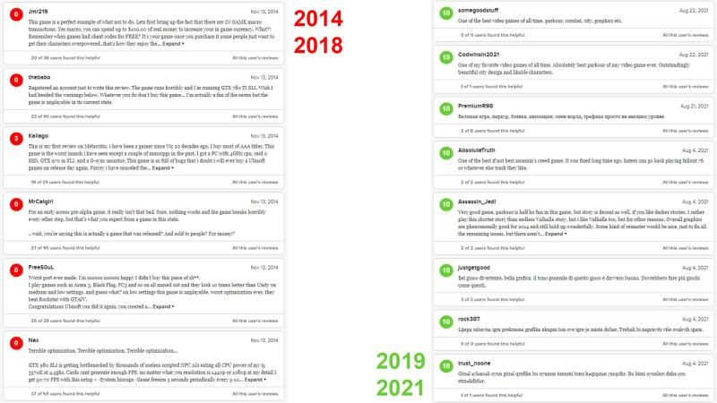 Статистика на Metacritic