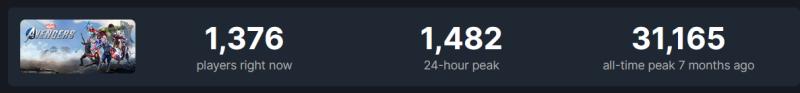 """Эту игру многие хоронили, а она отлично стартовала в Steam: Outriders в разы обходит """"Мстителей"""" от Square Enix"""