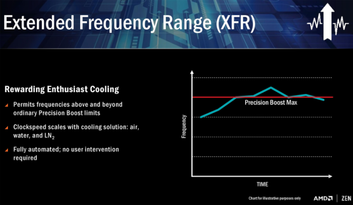 AMD Extended Frequency Range (XFR)