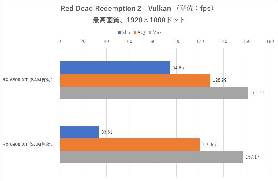 "Как ""эксклюзивная"" технология AMD работает на процессорах Intel? Smart Access Memory запустили на Core i9-10900K"