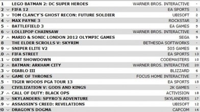 LEGO Batman 2 DC Super Heroes возглавил чарт продаж в Англии.