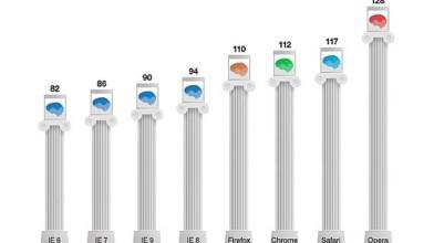 Пользователи Internet Explorer имеют низкий IQ