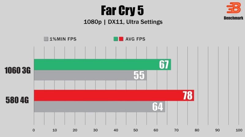 RX 580 4GB vs GTX 1060 3GB - Тест в 7 Новых Играх