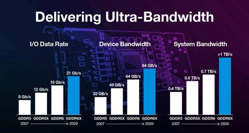 Micron представила GDDR6X: самая быстрая память для видеокарт в мире