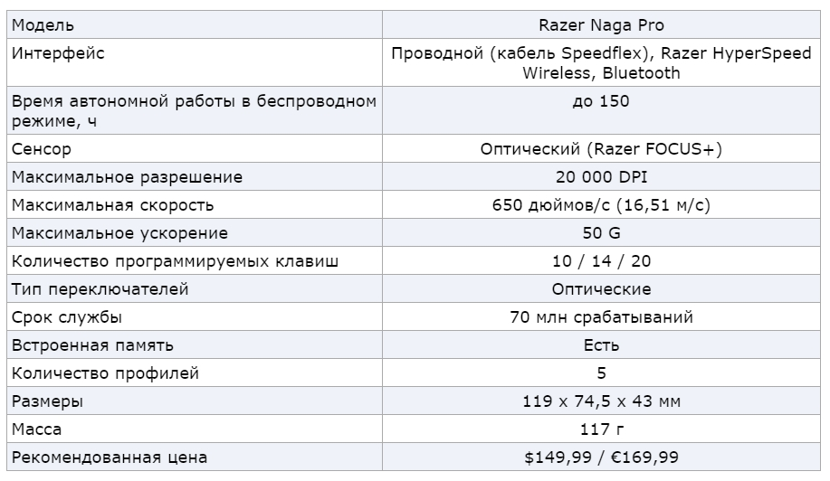 Razer представила игровую мышь Naga Pro