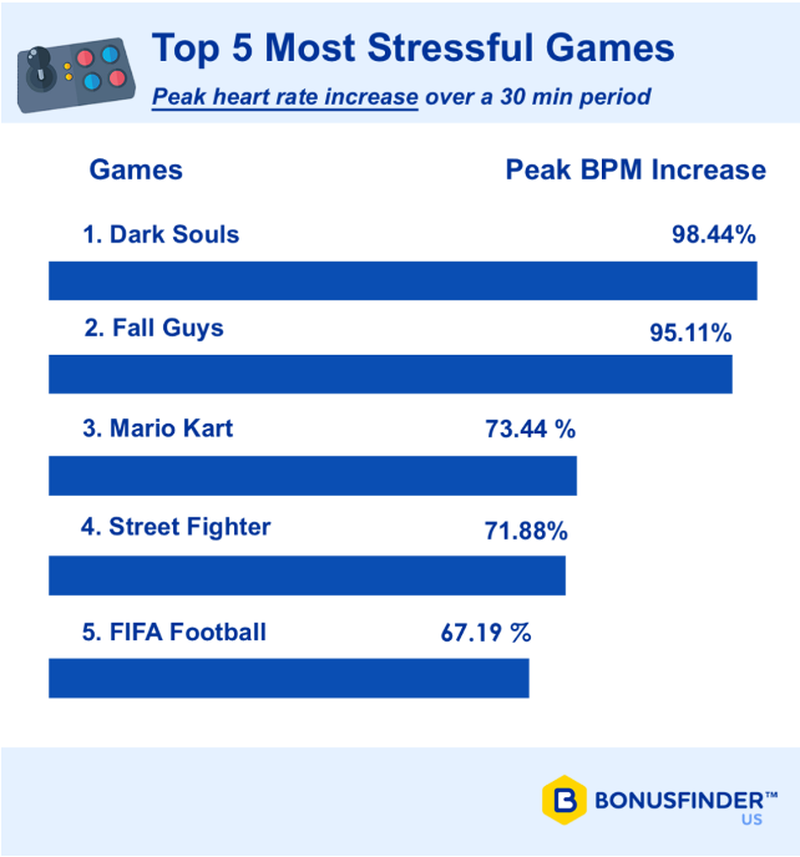 Учёные назвали самые стрессовые видеоигры