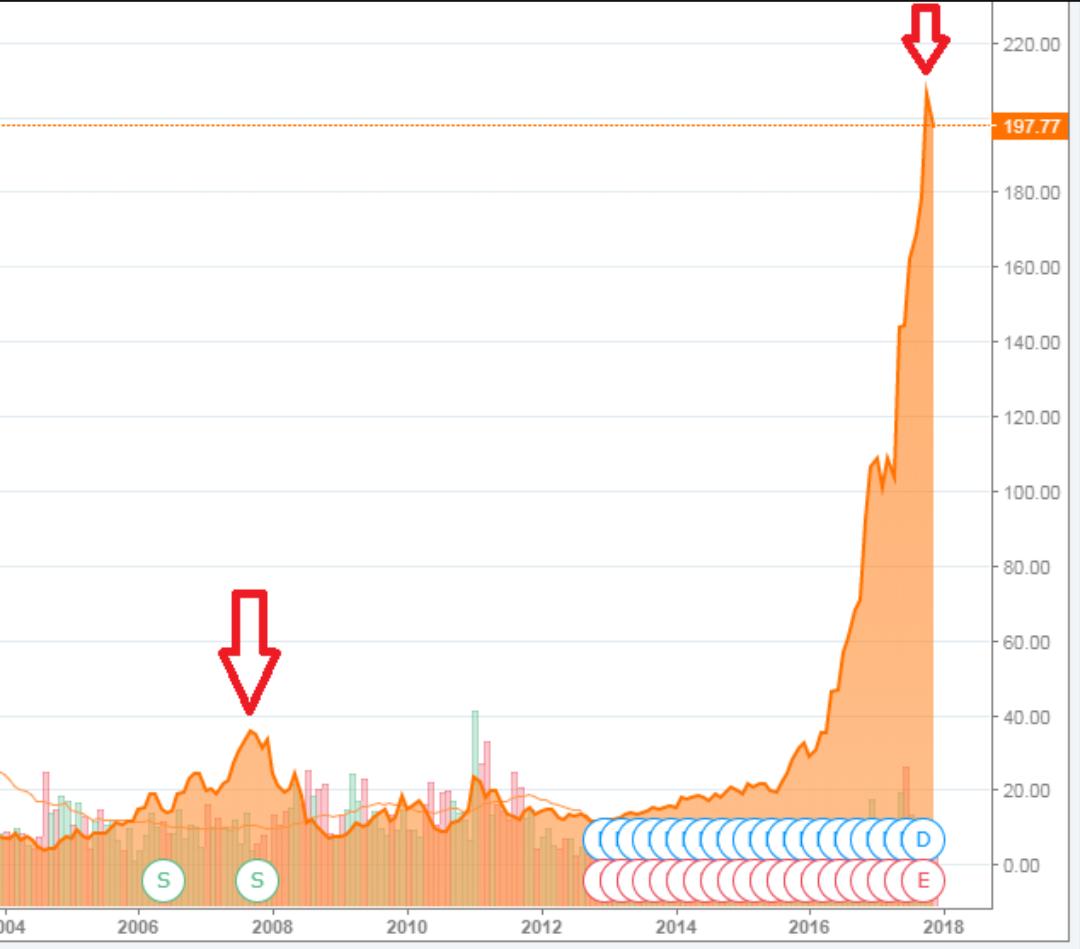 Этой осенью глава nvidia продал акций собственной компании на   эпилогом для сообщения о том что в сентябре глава nvidia продал акций компании на сумму 18 млн А вчера курсовая стоимость этих ценных бумаг снизилась