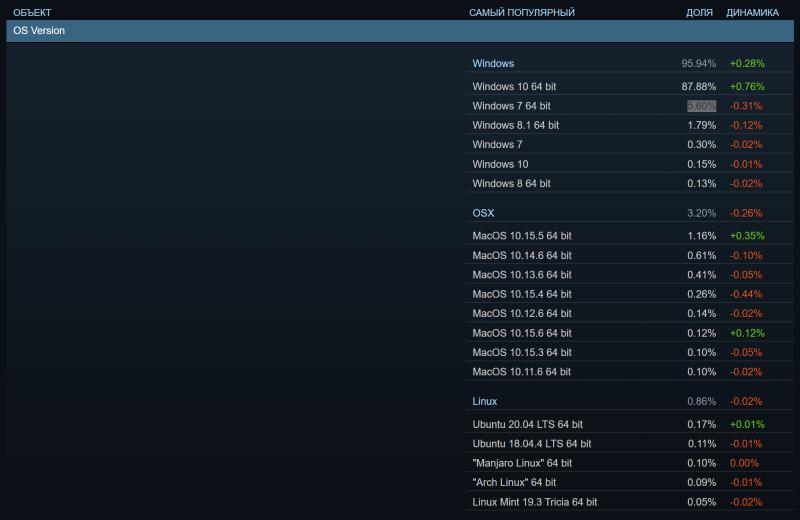 Полный список используемых ОС в Steam