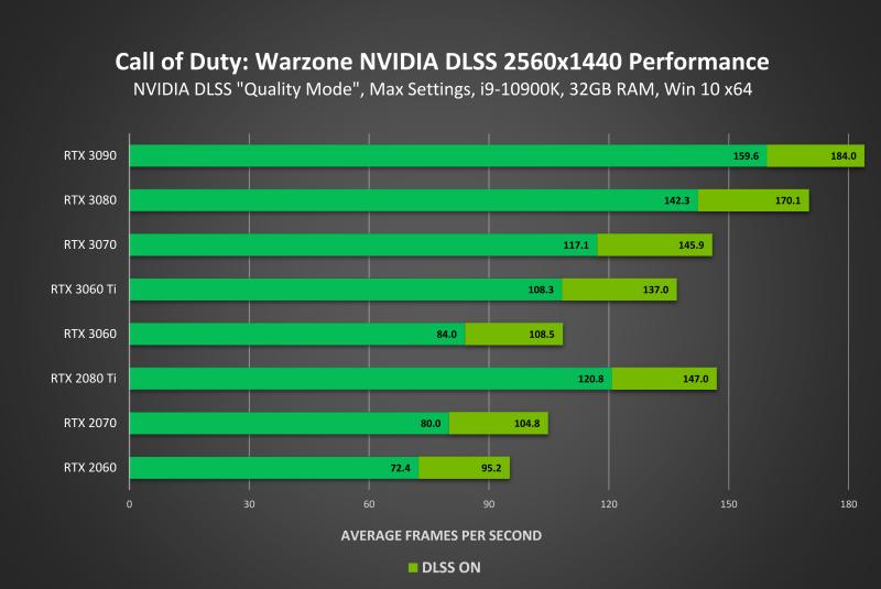 Call of Duty: Warzone получила технологию NVIDIA DLSS, повышающую FPS до 70%