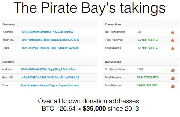 The Pirate Bay занялся теневым майнингом