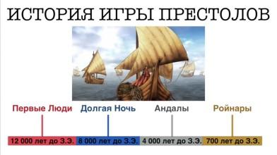 12,000 лет истории [ИГРА ПРЕСТОЛОВ]: от Первых Людей до Восстания Роберта Баратеона