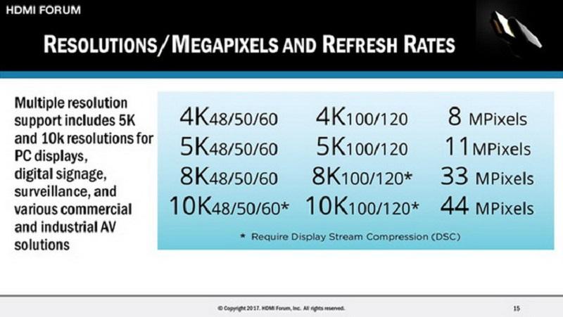 Принят стандарт HDMI 2.1 споддержкой высоких разрешений ичастот