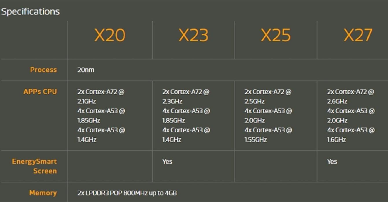 MediaTek показала чипы X23 иX27