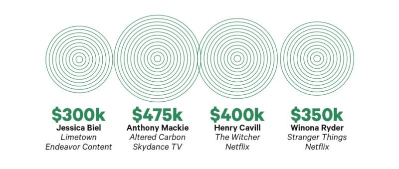 Инфографика журнала Variety
