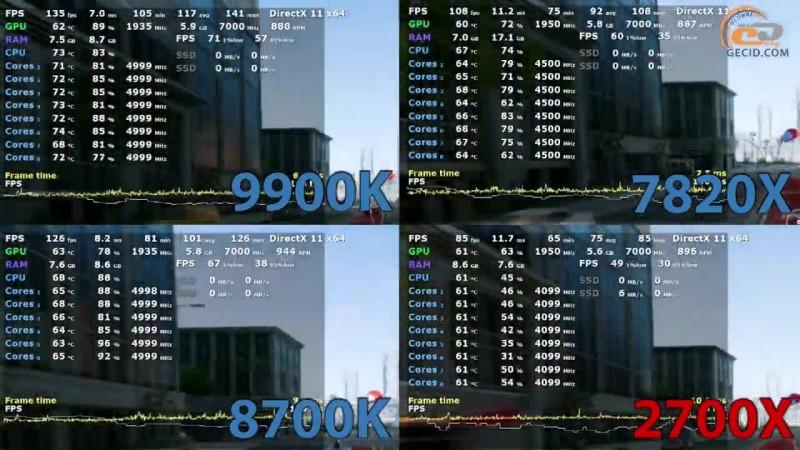 Сравнение Intel Core i9-9900K с Core i7-7820X, Core i7-8700K и Ryzen 7 2700X